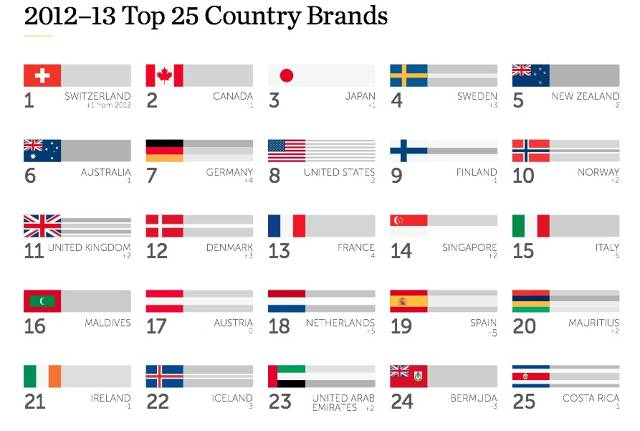 Country Brand Index by Future Brands