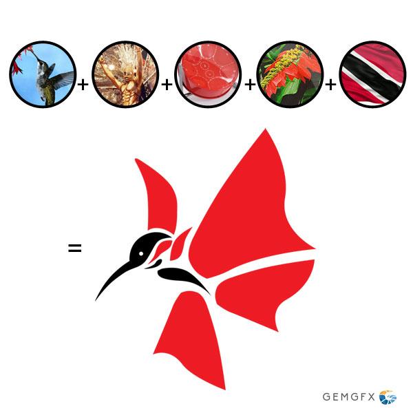 Trinidad and Tobago Aspire Achieve Rationale